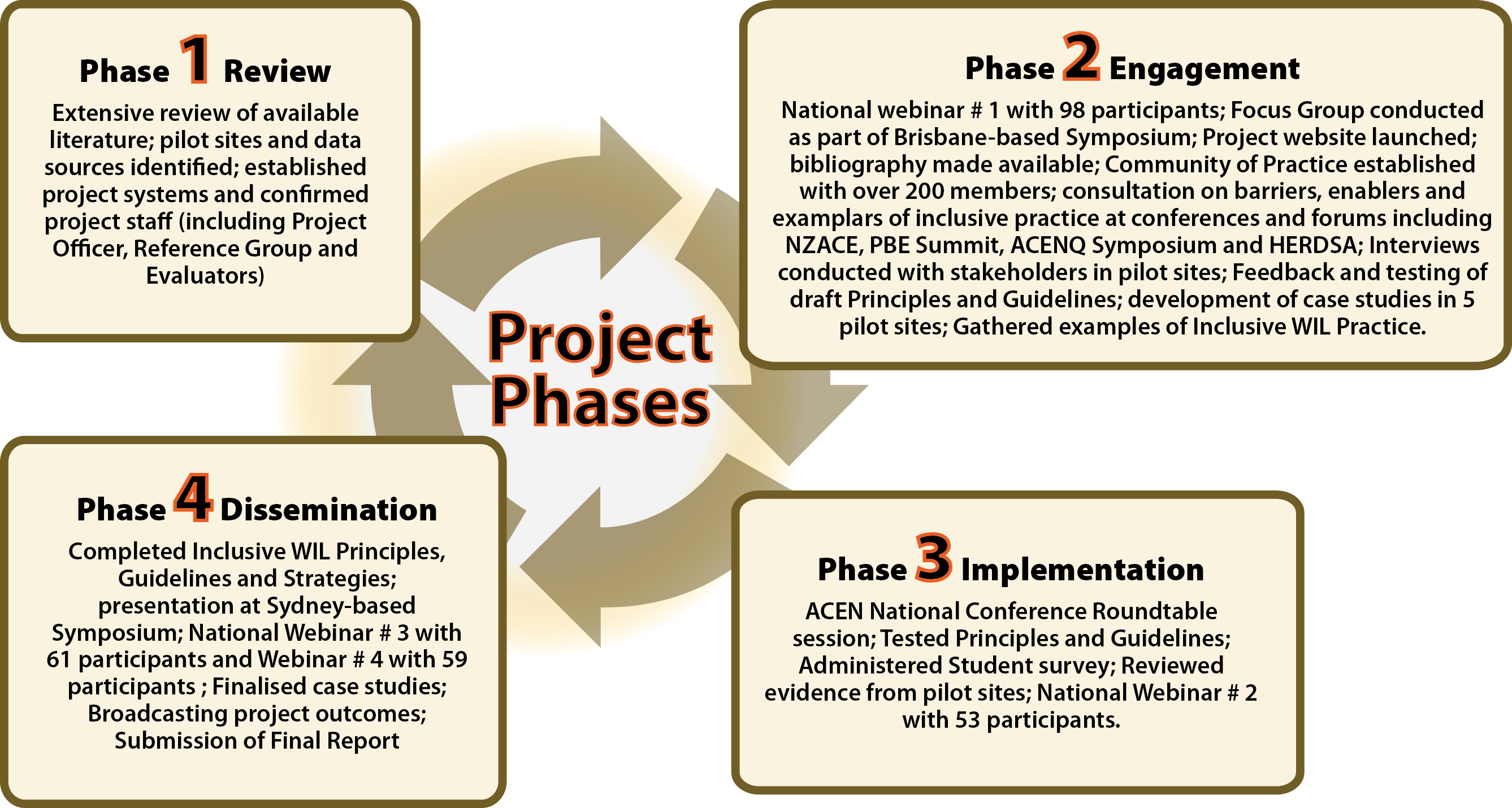 project phases larger text (5)