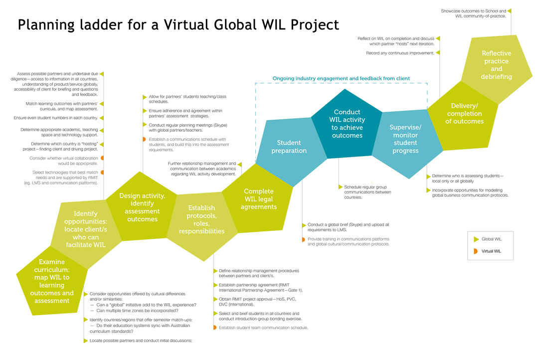 Planning ladder for a Virtual Global WIL Project