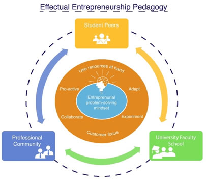Experiential Entrepreneurship Work Integrated Learning Model